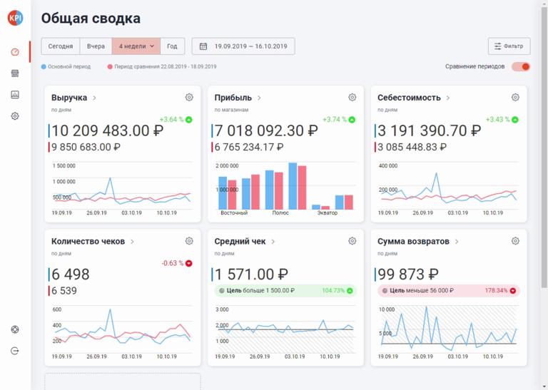 Итерфейс Аналитики на каждый день для Эвотор